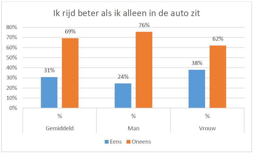 Vrouwen rijden liever alleen